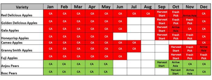 Favco Apple Chart
